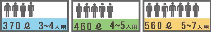 タンクの容量適応人数の画像