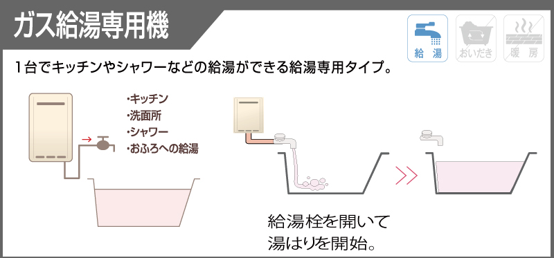 給湯機専用機の説明写真