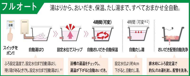 フルオート給湯器の説明画像