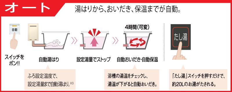 オートタイプ給湯器の説明写真
