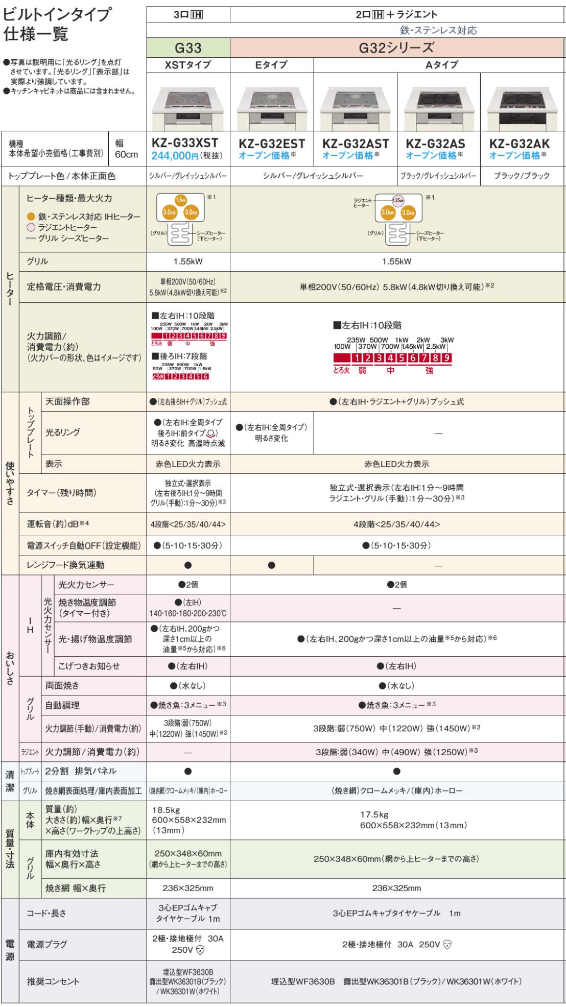 G32シリーズ 商品説明2