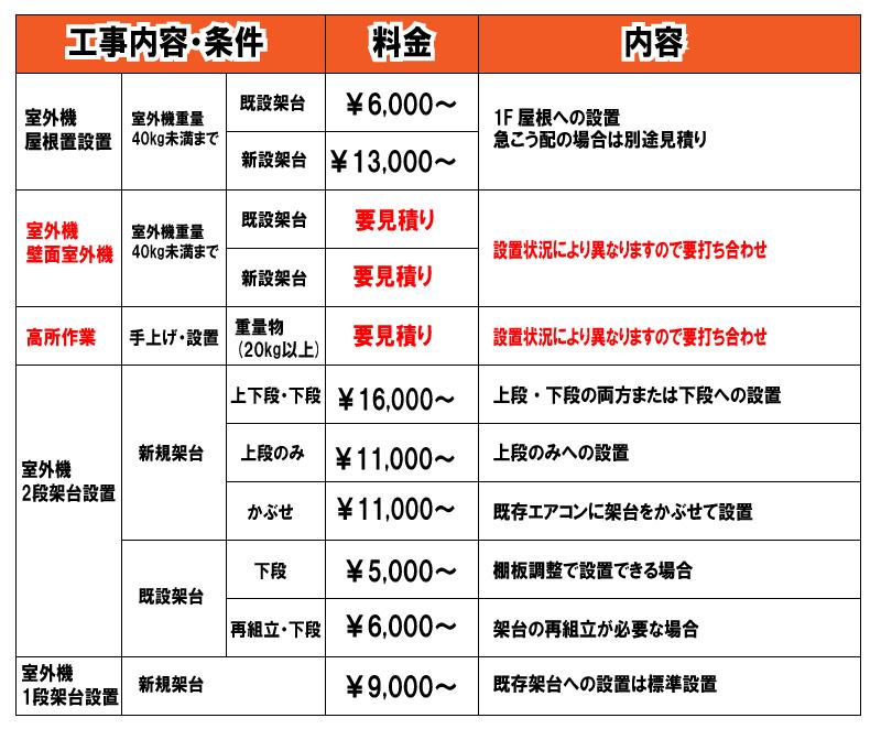 標準以外の設置工事価格表
